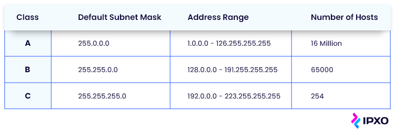 Subnet masks, address ranges and host numbers of A, B and C classes in a table.