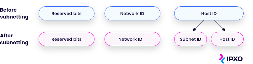 The structure of an IPv4 address before and after subnetting.