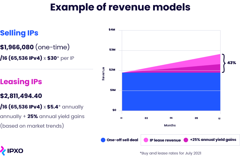 IPXO's example of a revenue model when comparing selling vs. leasing IPv4.