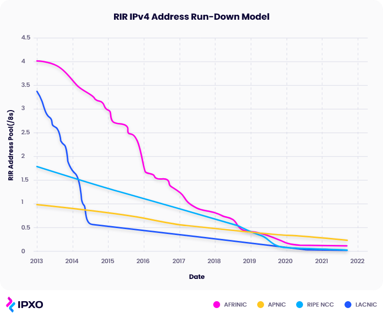 Line graph of IPv4 address pool exhaustion by RIR between 2013 and 2022.