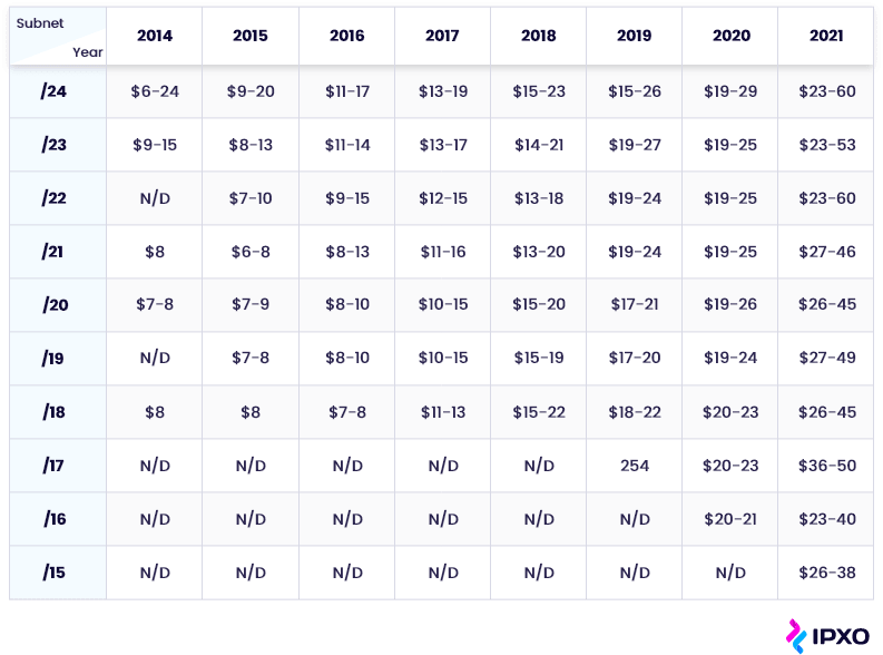 Table of average IPv4 sale prices in /23-/15 blocks between 2014 and 2021.