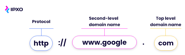 SLD (google) and TLD (.com) of a domain name